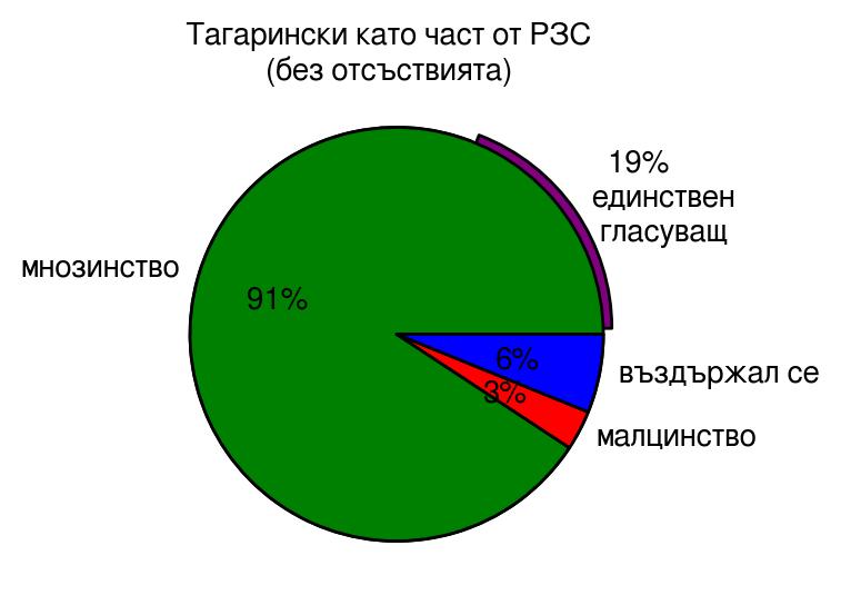 Гласовете на г-н Тагарински спрямо гласовете на ПГ РЗС (без отсъствията)